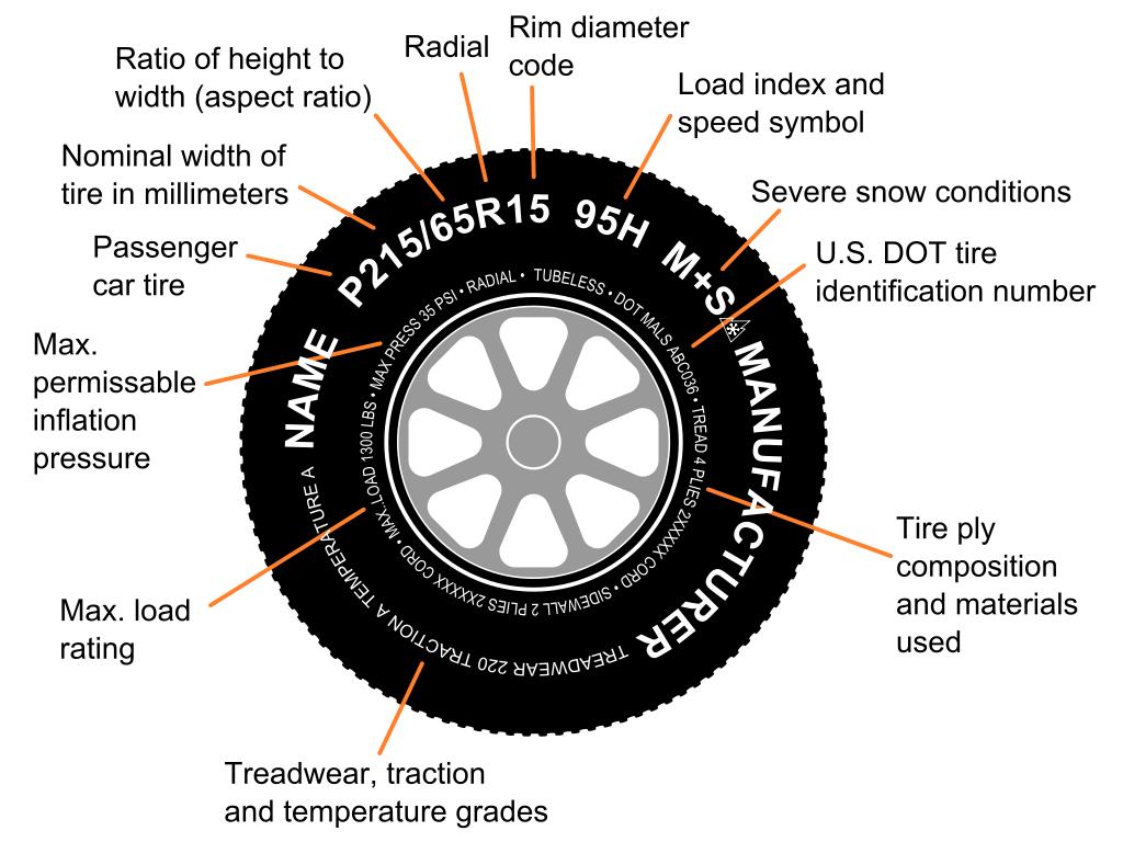 ตัวเลข Treadwear และตัวอักษร Traction,Temperature บนแก้มยางคืออะไร?